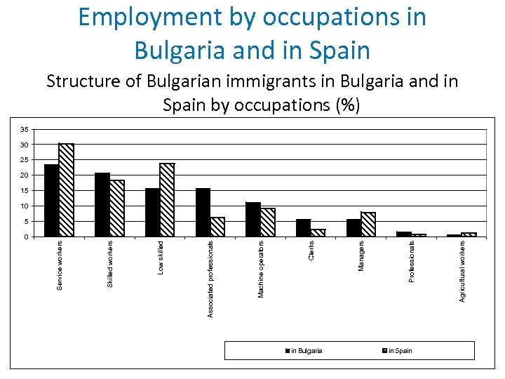 0 в България in Bulgaria в Испания in Spain Производители в селското Agricultural workers