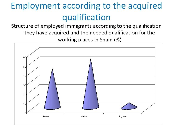 Employment according to the acquired qualification Structure of employed immigrants according to the qualification