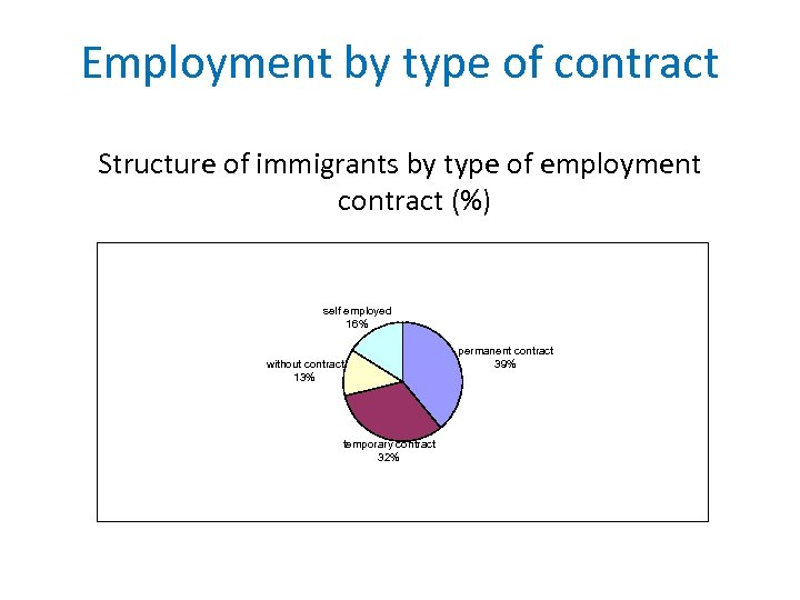 Employment by type of contract Structure of immigrants by type of employment contract (%)