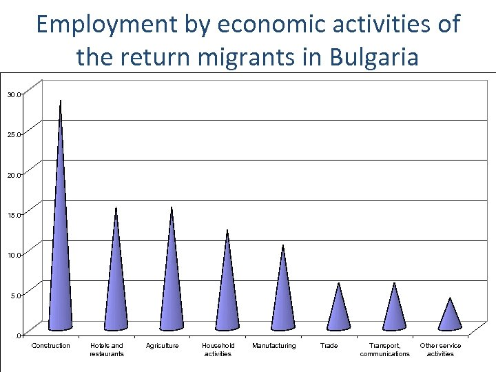Employment by economic activities of the return migrants in Bulgaria 30. 0 25. 0