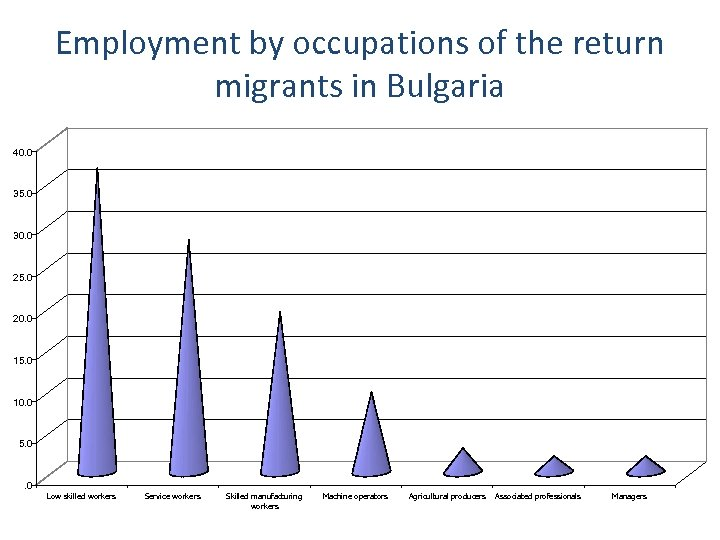 Employment by occupations of the return migrants in Bulgaria 40. 0 35. 0 30.