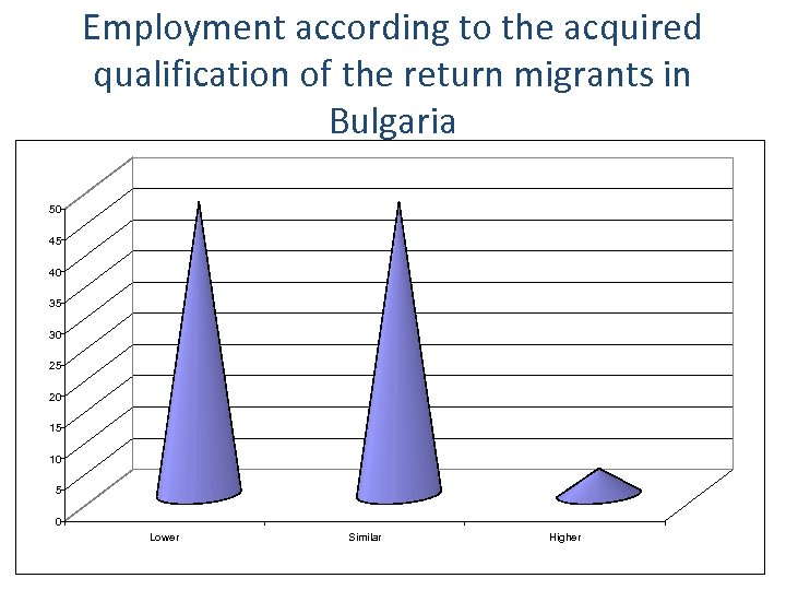 Employment according to the acquired qualification of the return migrants in Bulgaria 50 50
