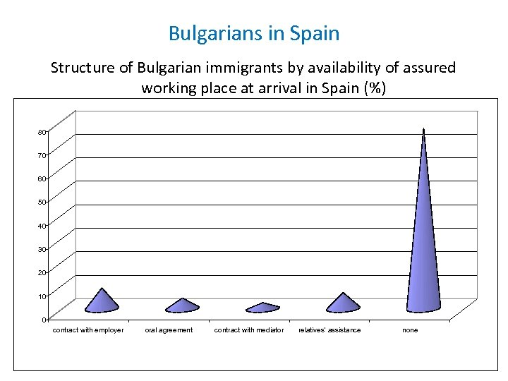 Bulgarians in Spain Structure of Bulgarian immigrants by availability of assured working place at