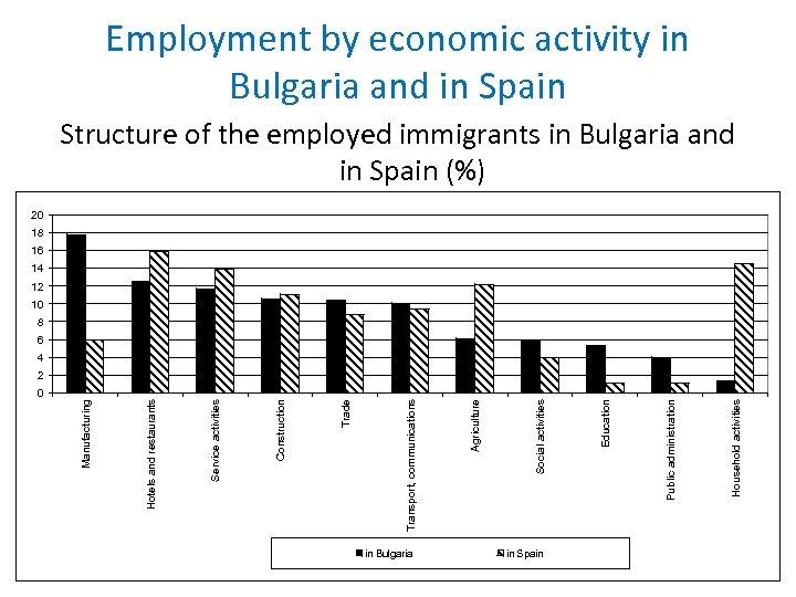 0 in Bulgaria в България в Испания in Spain Дейности на домакинства Household activities