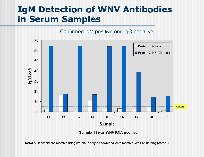 Ig. M Detection of WNV Antibodies in Serum Samples Confirmed Ig. M positive and