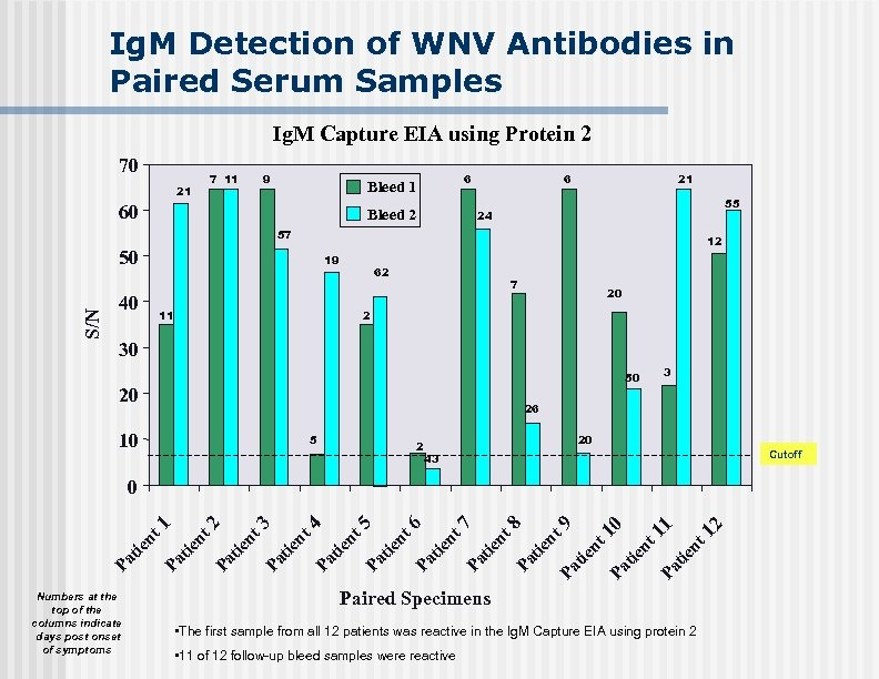 Ig. M Detection of WNV Antibodies in Paired Serum Samples Ig. M Capture EIA