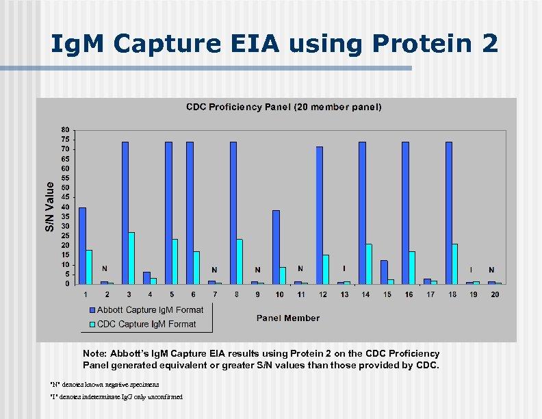 Ig. M Capture EIA using Protein 2 Ig. G Reactivity + - + +