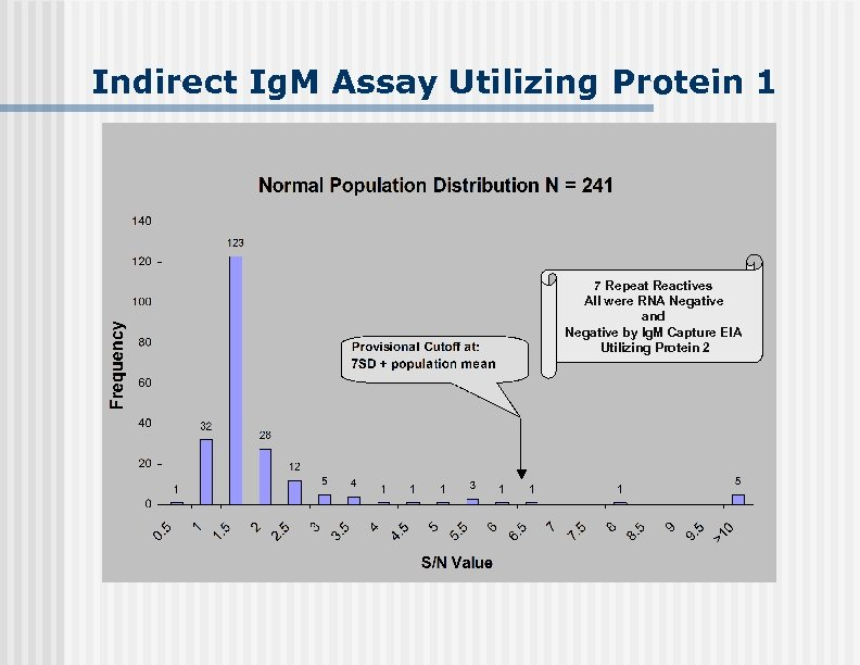 Indirect Ig. M Assay Utilizing Protein 1 7 Repeat Reactives All were RNA Negative