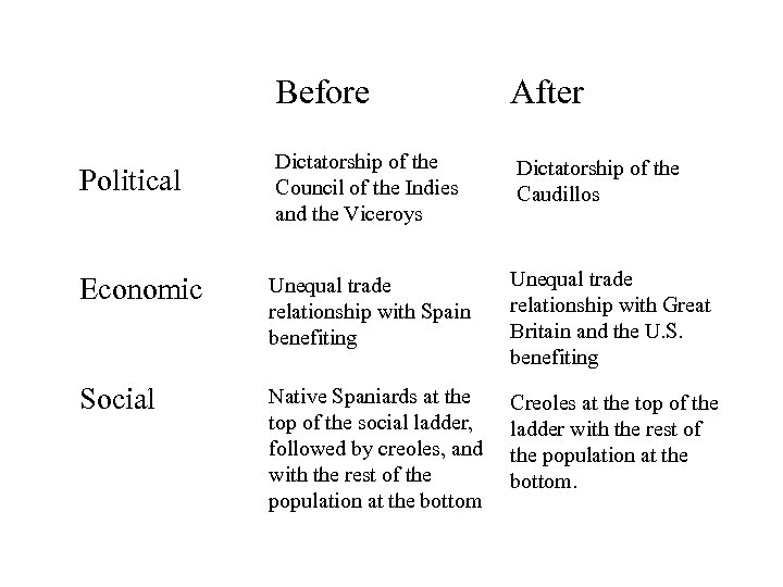 Before After Dictatorship of the Council of the Indies and the Viceroys Dictatorship of
