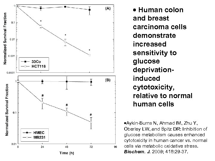 Human colon and breast carcinoma cells demonstrate increased sensitivity to glucose deprivationinduced cytotoxicity,