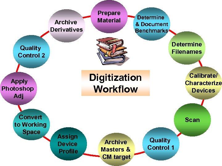Archive Derivatives Prepare Material Determine & Document Benchmarks Determine Filenames Quality Control 2 Digitization