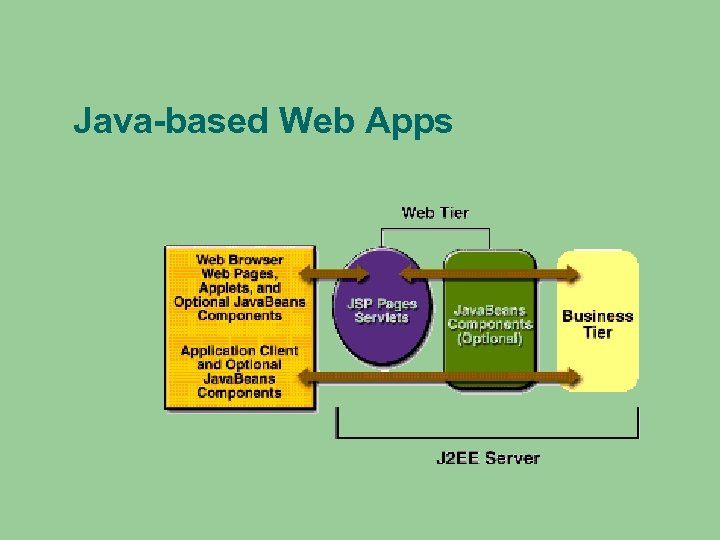 Java-based Web Apps