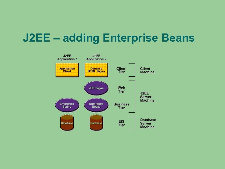 J 2 EE – adding Enterprise Beans
