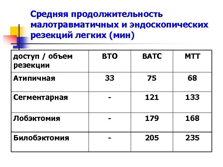 Средняя продолжительность малотравматичных и эндоскопических резекций легких (мин) доступ / объем резекции ВТО ВАТС