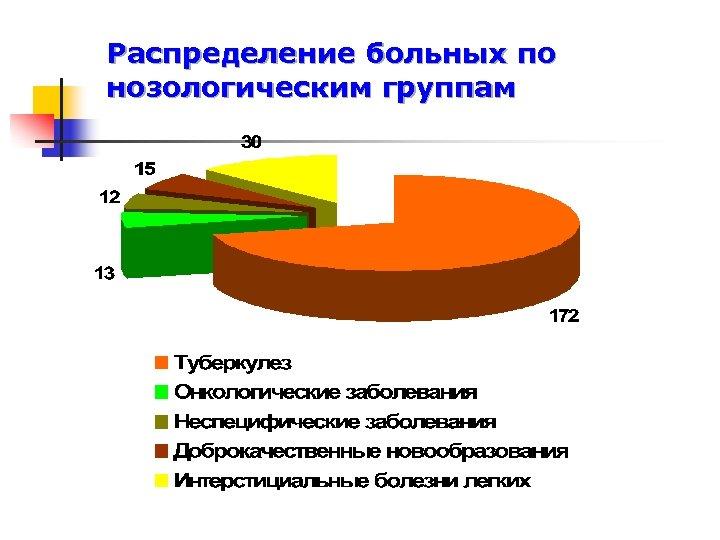 Распределение больных по нозологическим группам