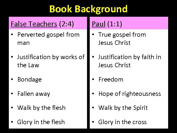 Book Background False Teachers (2: 4) Paul (1: 1) • Perverted gospel from man