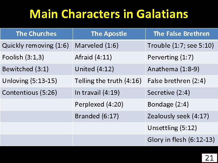 Main Characters in Galatians The Churches The Apostle The False Brethren Quickly removing (1: