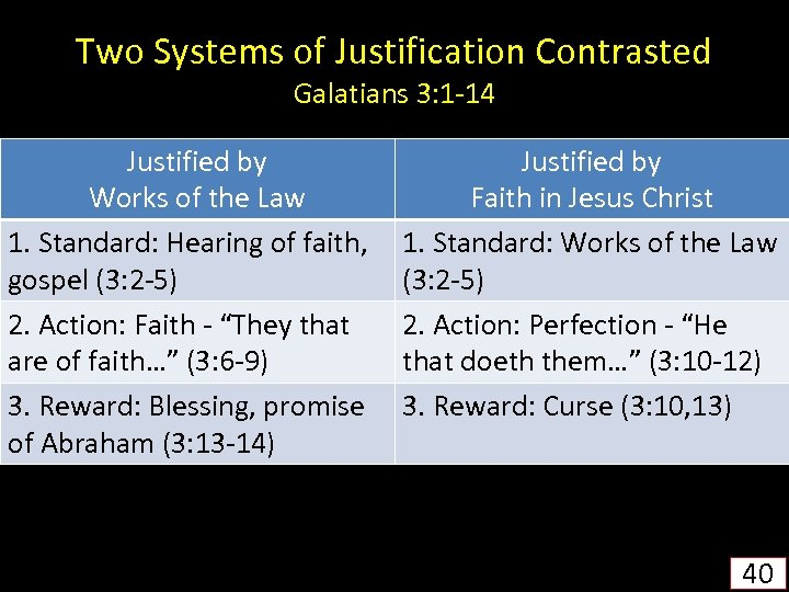 Two Systems of Justification Contrasted Galatians 3: 1 -14 Justified by Works of the