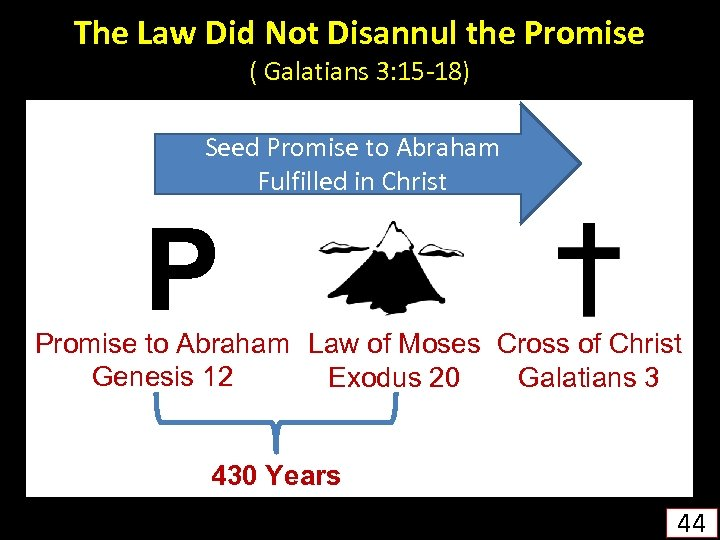 The Law Did Not Disannul the Promise ( Galatians 3: 15 -18) Seed Promise