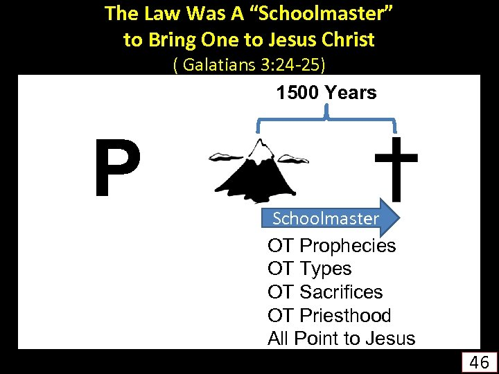 """The Law Was A """"Schoolmaster"""" to Bring One to Jesus Christ ( Galatians 3:"""