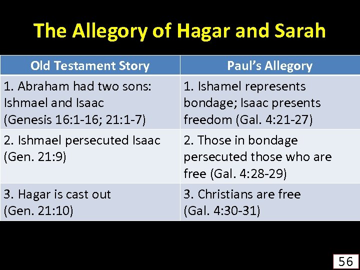 The Allegory of Hagar and Sarah Old Testament Story 1. Abraham had two sons: