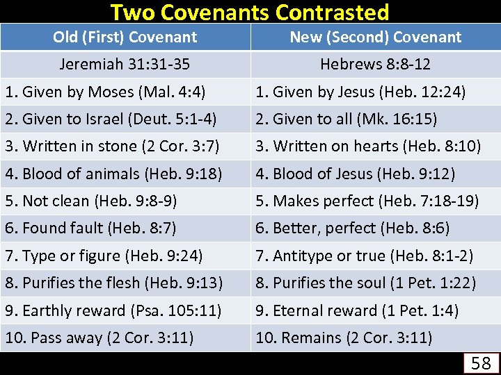 Two Covenants Contrasted Old (First) Covenant New (Second) Covenant Jeremiah 31: 31 -35 Hebrews