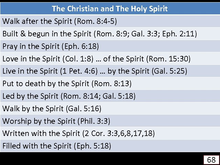 The Christian and The Holy Spirit Walk after the Spirit (Rom. 8: 4 -5)