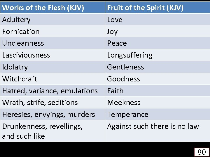 Works of the Flesh (KJV) Adultery Fornication Uncleanness Lasciviousness Idolatry Witchcraft Hatred, variance, emulations