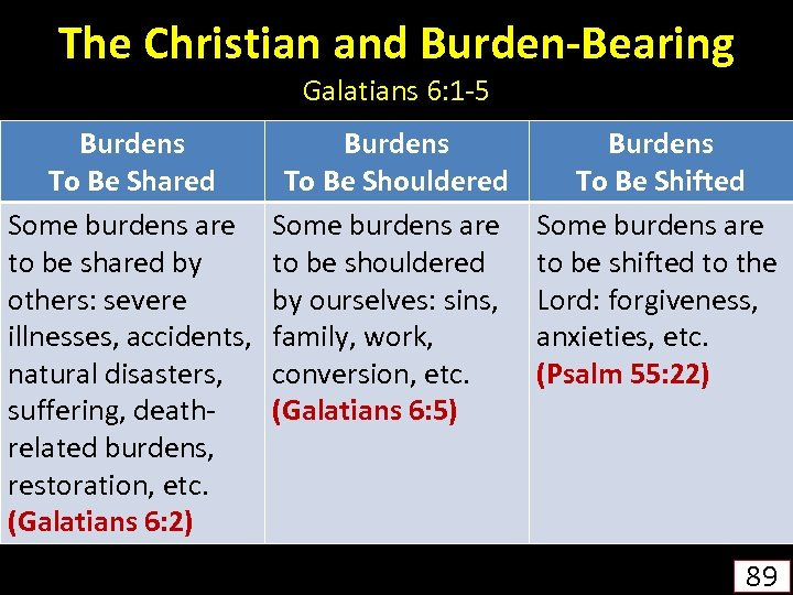 The Christian and Burden-Bearing Galatians 6: 1 -5 Burdens To Be Shared Some burdens