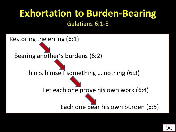 Exhortation to Burden-Bearing Galatians 6: 1 -5 Restoring the erring (6: 1) Bearing another's