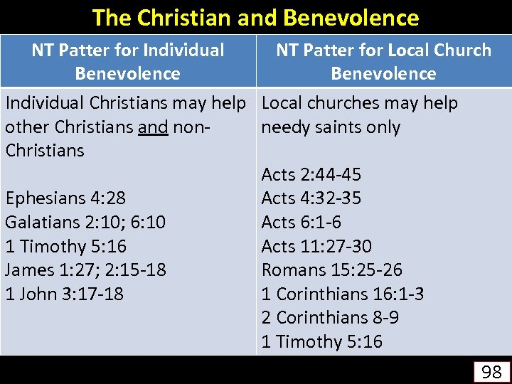 The Christian and Benevolence NT Patter for Individual NT Patter for Local Church Benevolence