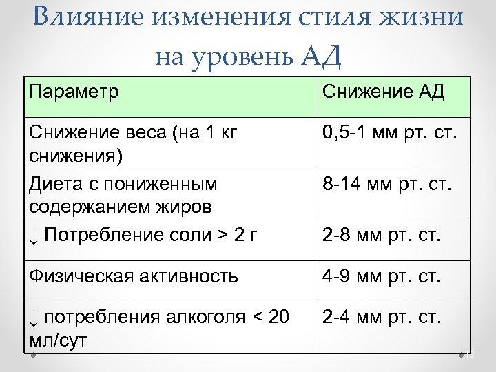 Влияние изменения стиля жизни на уровень АД Параметр Снижение АД Снижение веса (на 1