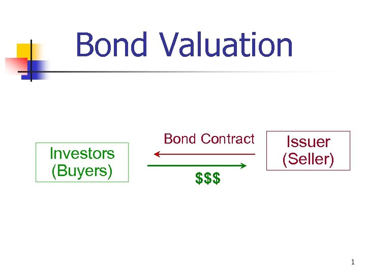 Bond Valuation Investors (Buyers) Bond Contract $$$ Issuer (Seller) 1