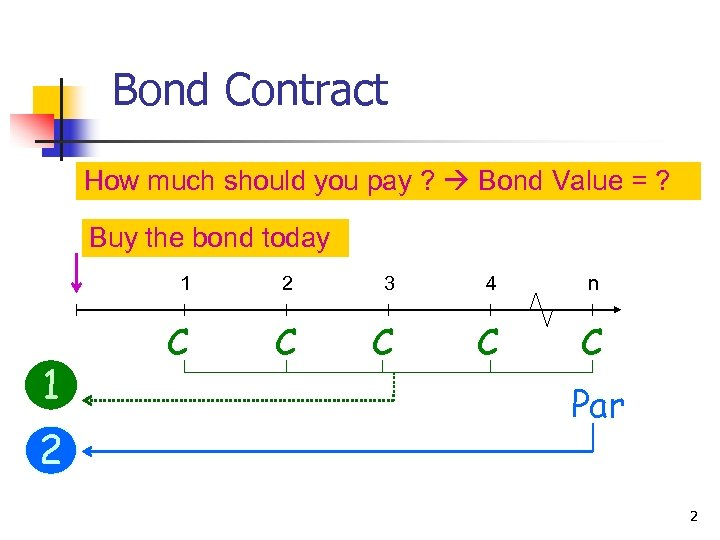 Bond Contract How much should you pay ? Bond Value = ? Buy the