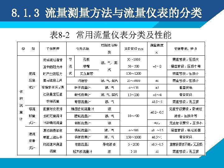 8. 1. 3 流量测量方法与流量仪表的分类 表 8 -2 常用流量仪表分类及性能