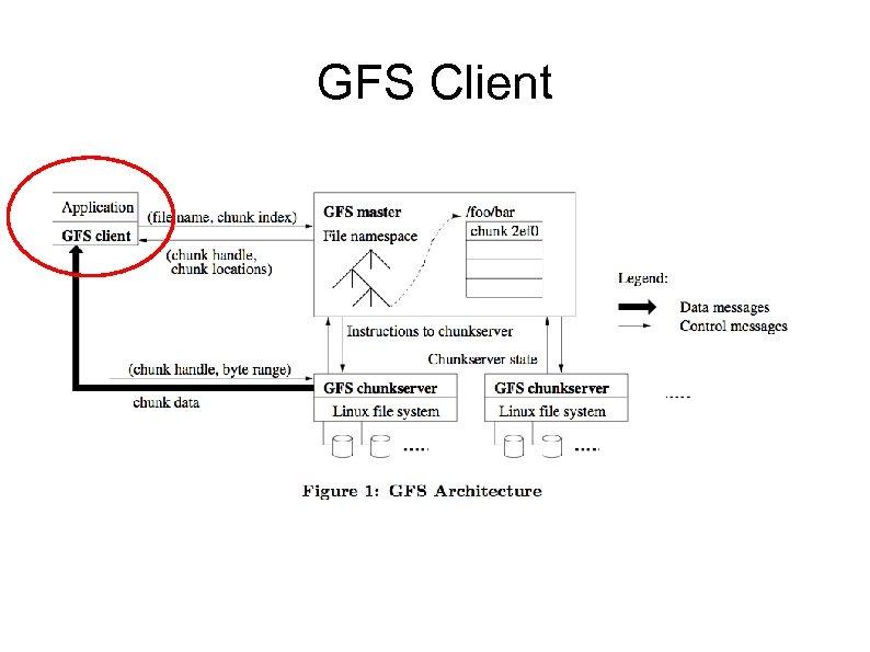GFS Client