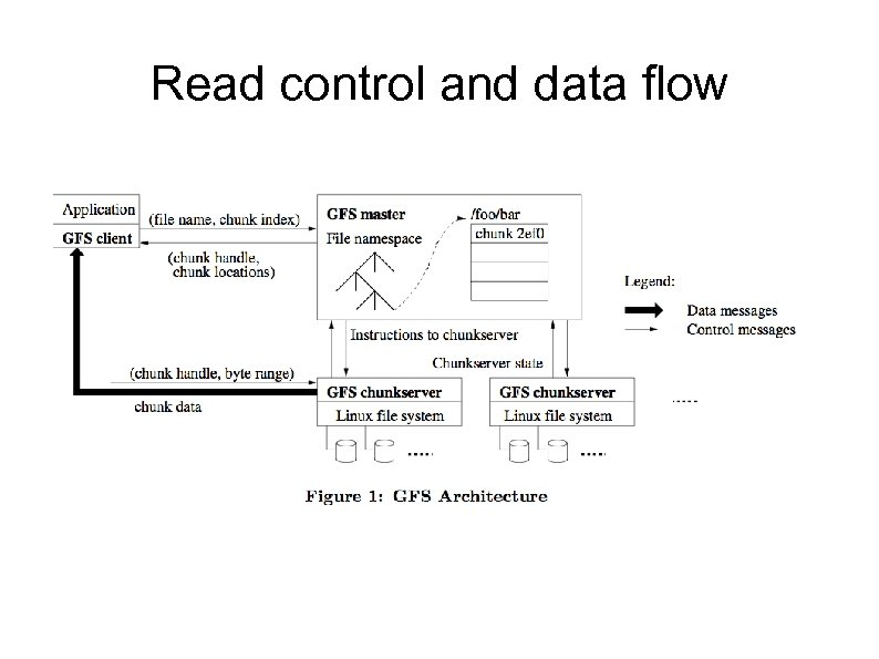 Read control and data flow