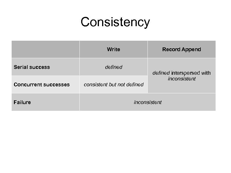 Consistency Write Serial success Record Append defined interspersed with inconsistent Concurrent successes Failure consistent