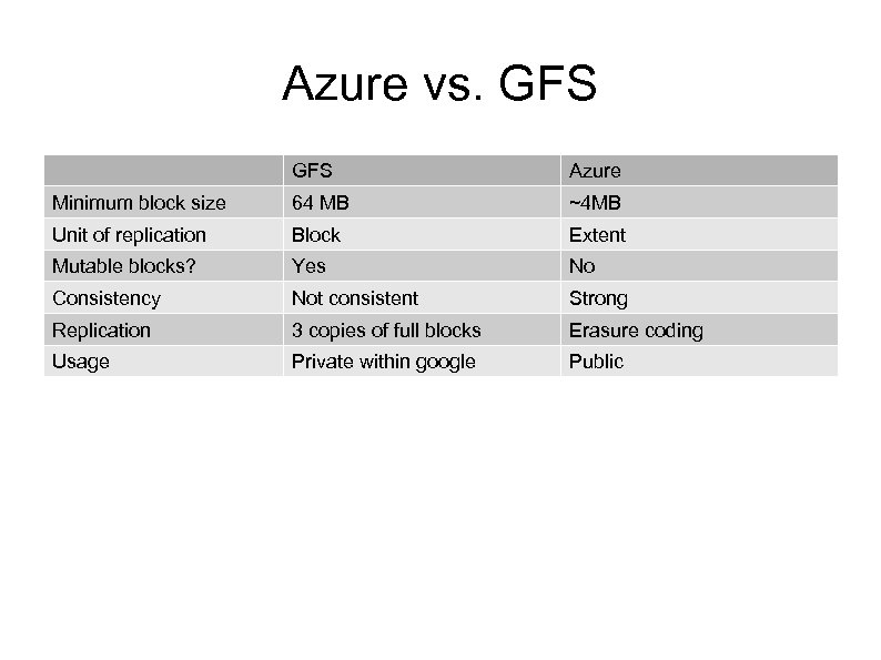 Azure vs. GFS Azure Minimum block size 64 MB ~4 MB Unit of replication