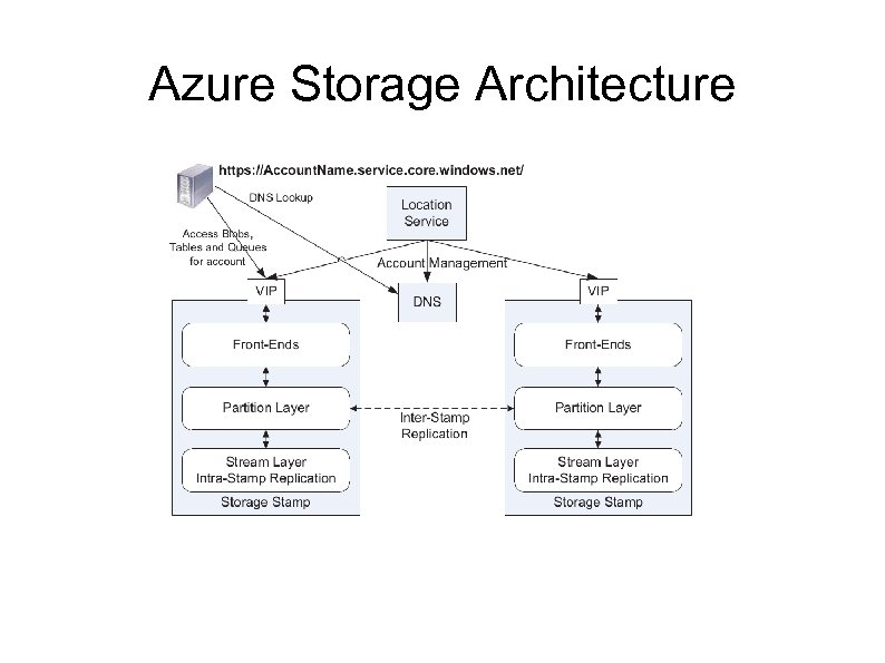 Azure Storage Architecture