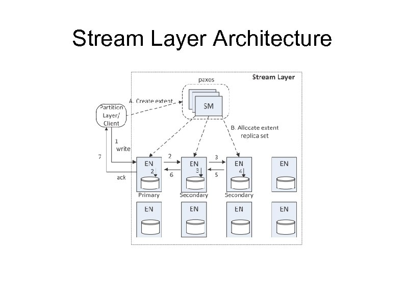 Stream Layer Architecture