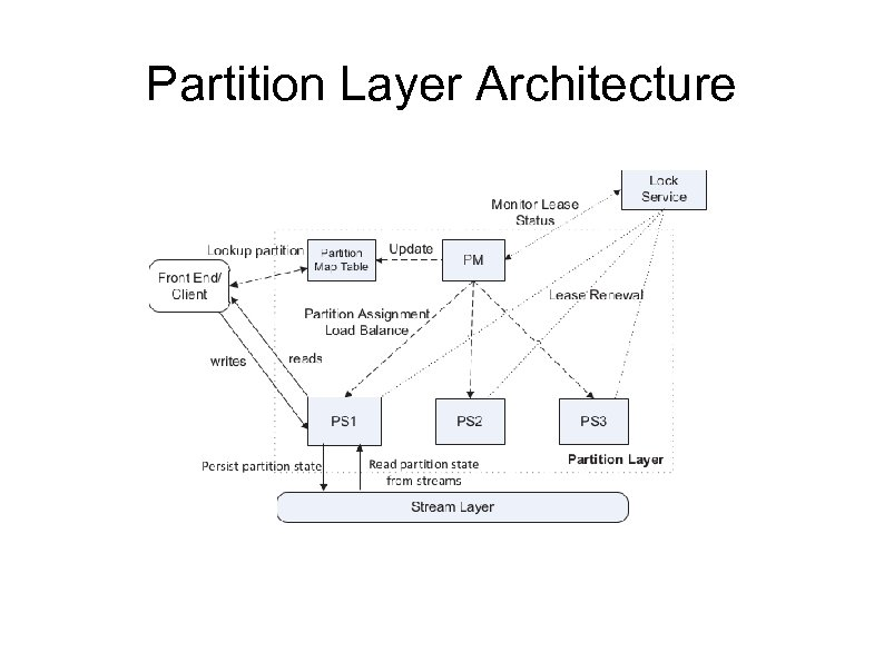 Partition Layer Architecture