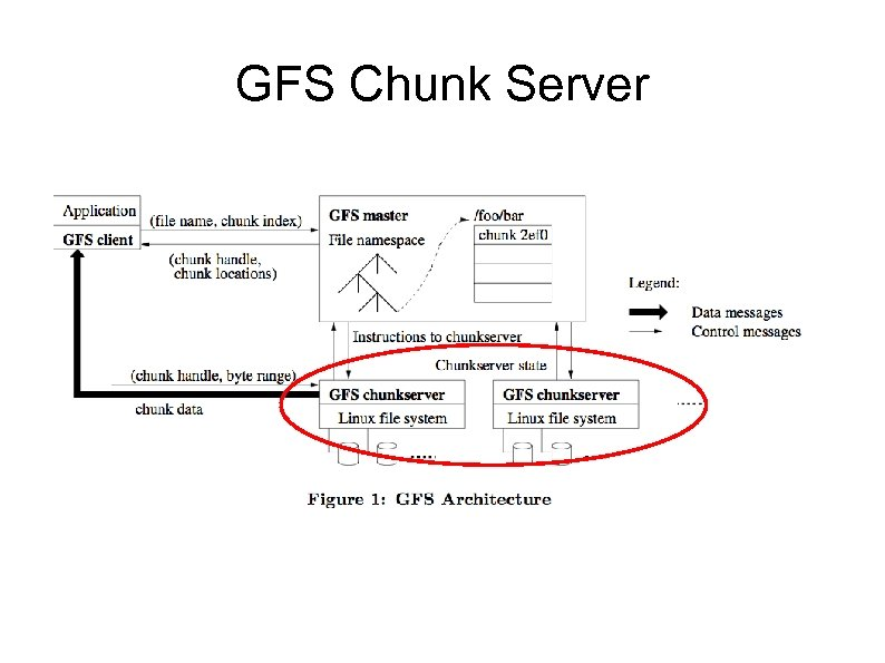GFS Chunk Server