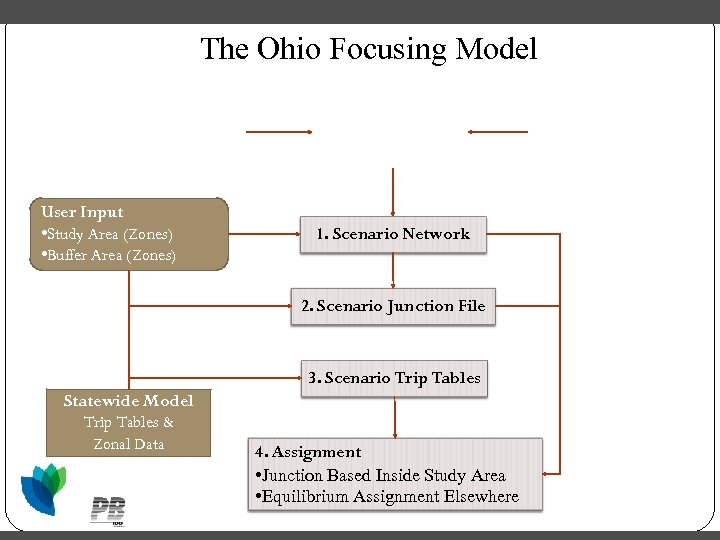 The Ohio Focusing Model Statewide Model Network User Input • Study Area (Zones) •