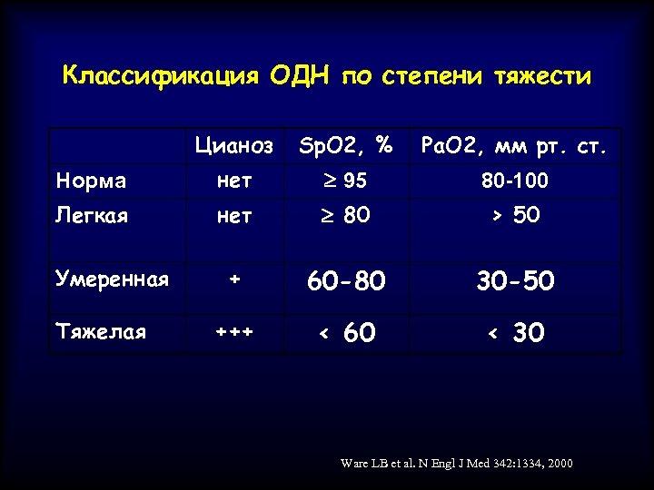 Классификация ОДН по степени тяжести Цианоз Sp. O 2, % Pa. О 2, мм
