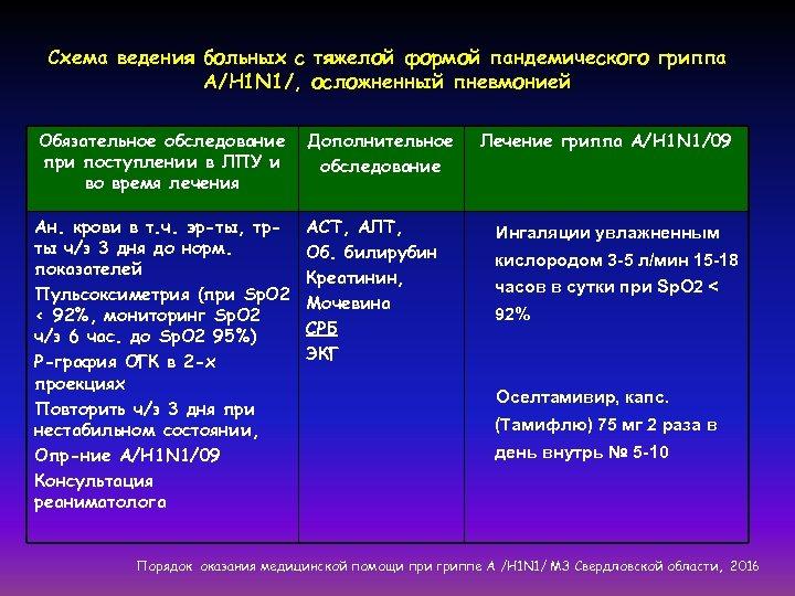 Схема ведения больных с тяжелой формой пандемического гриппа А/Н 1 N 1/, осложненный пневмонией
