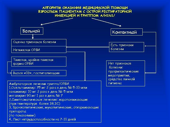 АЛГОРИТМ ОКАЗАНИЯ МЕДИЦИНСКОЙ ПОМОЩИ ВЗРОСЛЫМ ПАЦИЕНТАМ С ОСТРОЙ РЕСПИРАТОРНОЙ ИНФЕКЦИЕЙ И ГРИППОМ А/Н 1