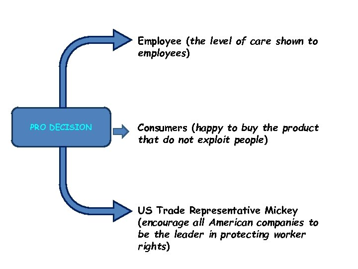 Employee (the level of care shown to employees) PRO DECISION Consumers (happy to buy