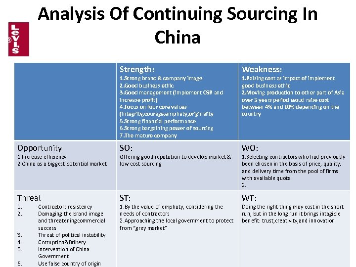 Analysis Of Continuing Sourcing In China Strength: Weakness: Opportunity SO: WO: Threat ST: WT: