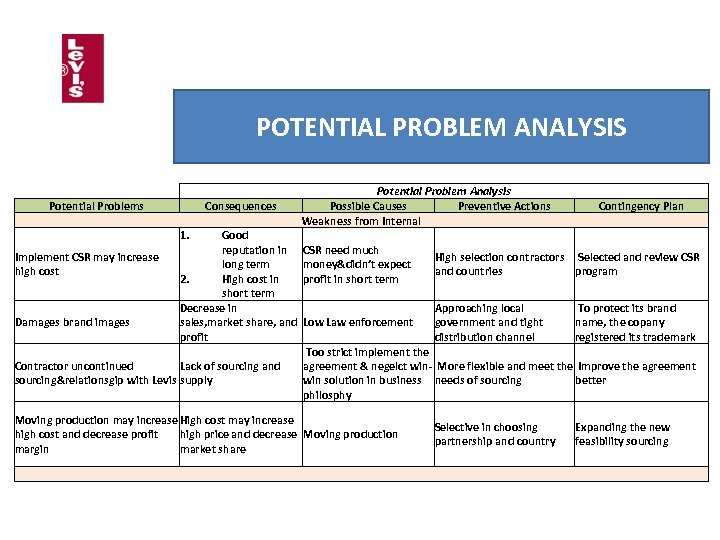 POTENTIAL PROBLEM ANALYSIS Potential Problems Consequences 1. Potential Problem Analysis Possible Causes Preventive Actions